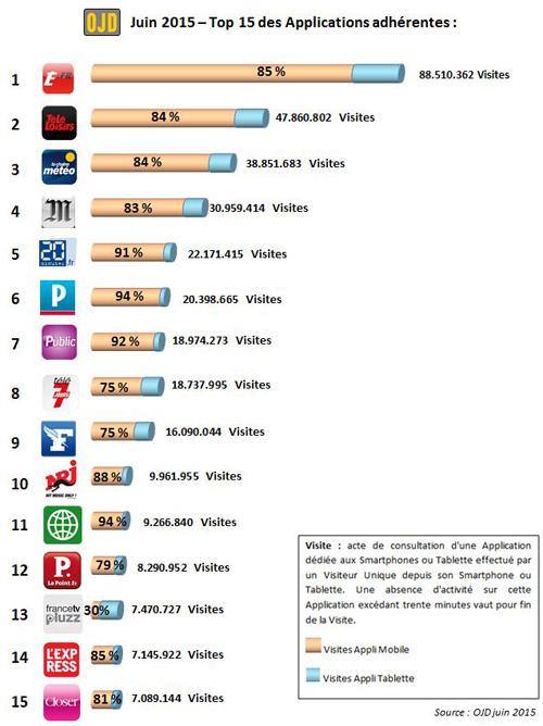 L'OJD met à jour le classement des sites internet et applications Top15